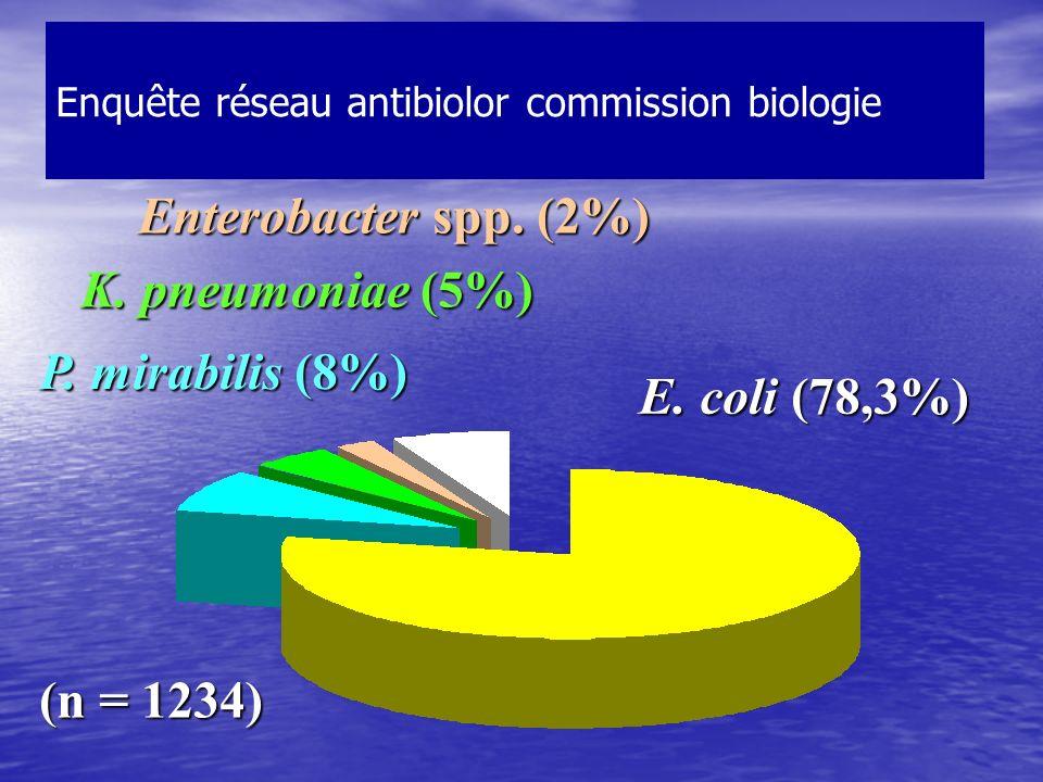 Enquête réseau antibiolor commission biologie