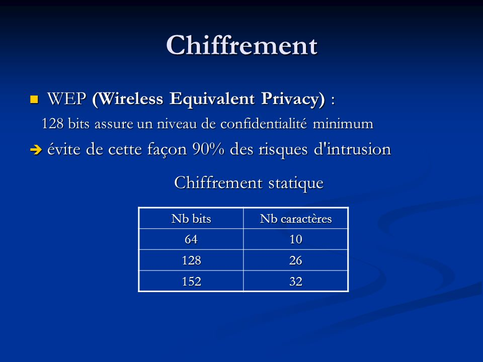 Chiffrement WEP (Wireless Equivalent Privacy) :