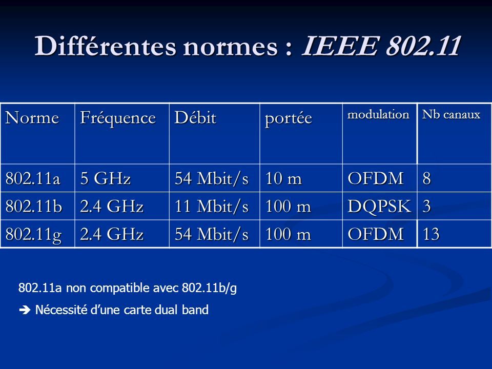 Différentes normes : IEEE 802.11