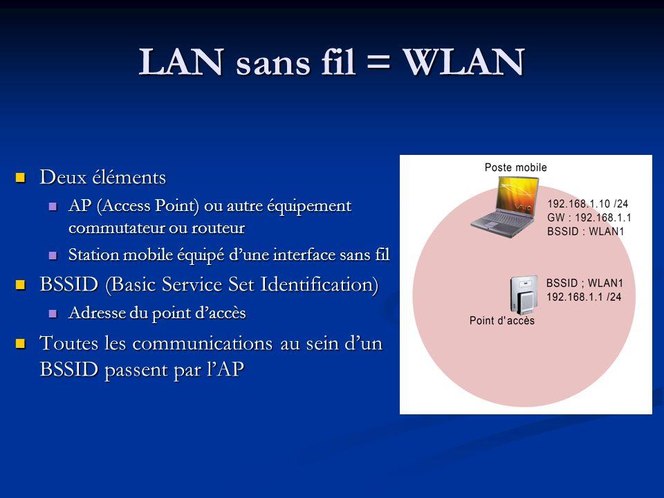 LAN sans fil = WLAN Deux éléments