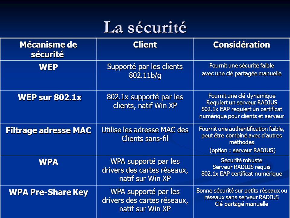 La sécurité Mécanisme de sécurité Client Considération WEP