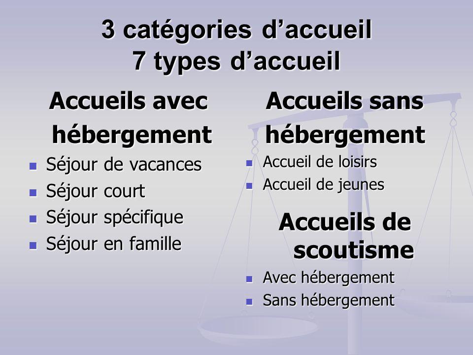 3 catégories d'accueil 7 types d'accueil