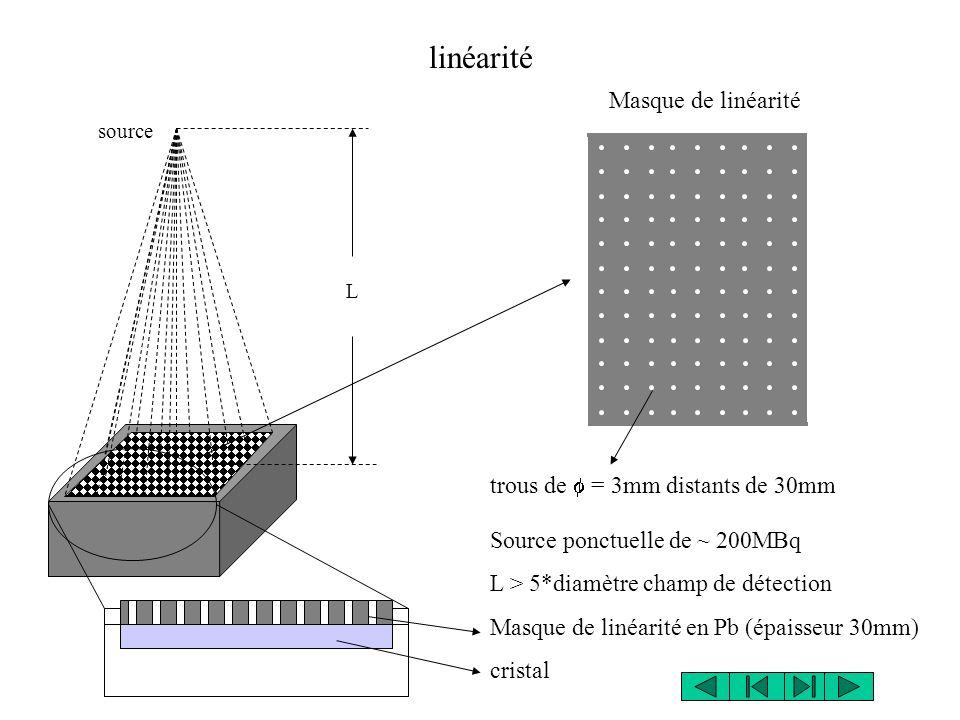 linéarité Masque de linéarité trous de f = 3mm distants de 30mm