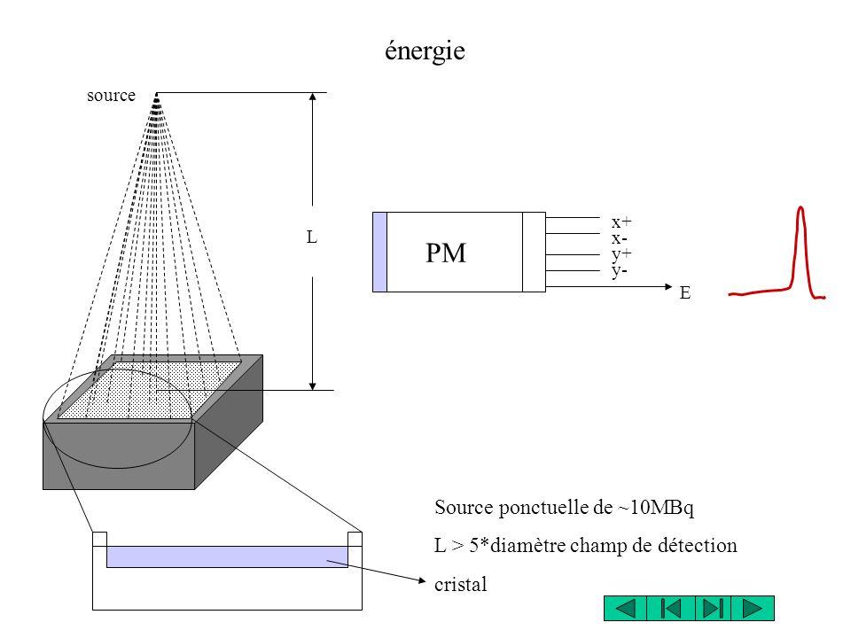 énergie PM Source ponctuelle de ~10MBq