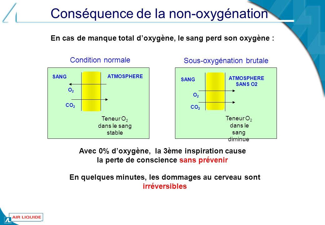 Conséquence de la non-oxygénation