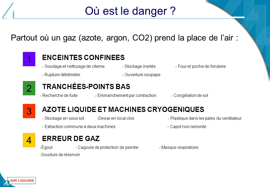Où est le danger Partout où un gaz (azote, argon, CO2) prend la place de l'air : 1. ENCEINTES CONFINEES.