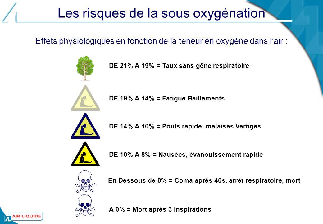 Les risques de la sous oxygénation