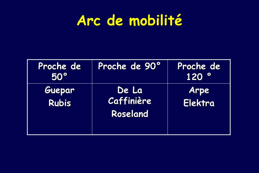 Arc de mobilité Proche de 50° Proche de 90° Proche de 120 ° Guepar