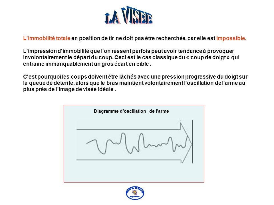 Diagramme d'oscillation de l'arme