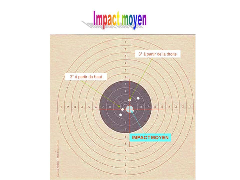 Détermination de l impact moyen