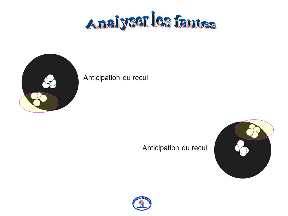 Analyser les fautes Anticipation du recul Anticipation du recul