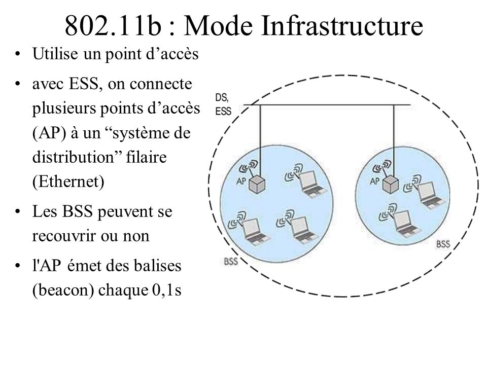 802.11b : Mode Infrastructure