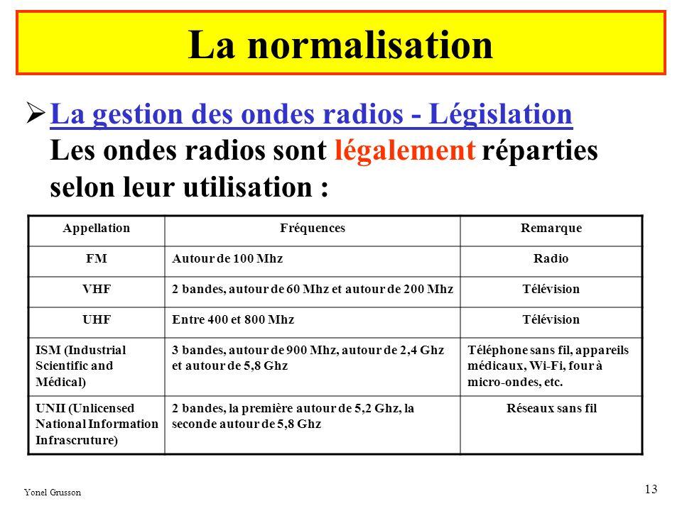 La normalisationLa gestion des ondes radios - Législation Les ondes radios sont légalement réparties selon leur utilisation :