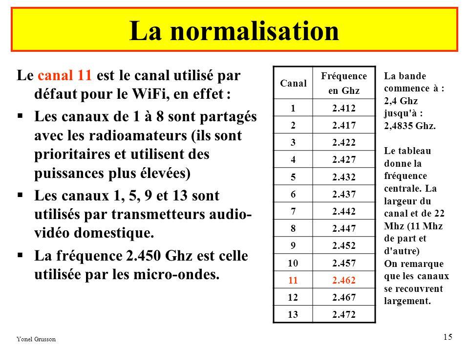 Le spectre débute à 2 400 MHz. La normalisation. Le canal 11 est le canal utilisé par défaut pour le WiFi, en effet :