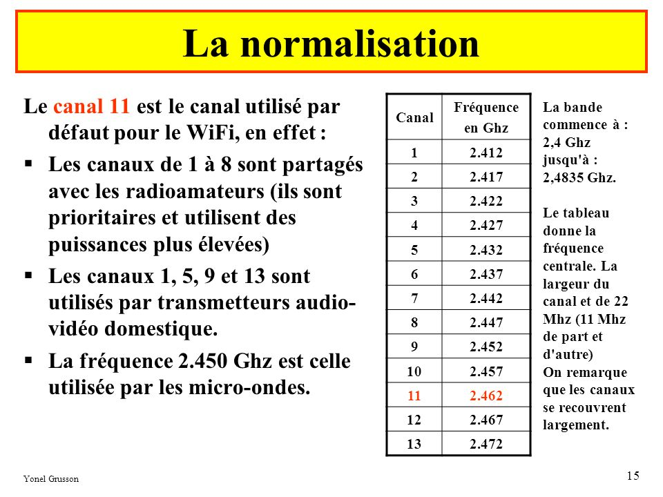 Le spectre débute à 2 400 MHz.La normalisation. Le canal 11 est le canal utilisé par défaut pour le WiFi, en effet :