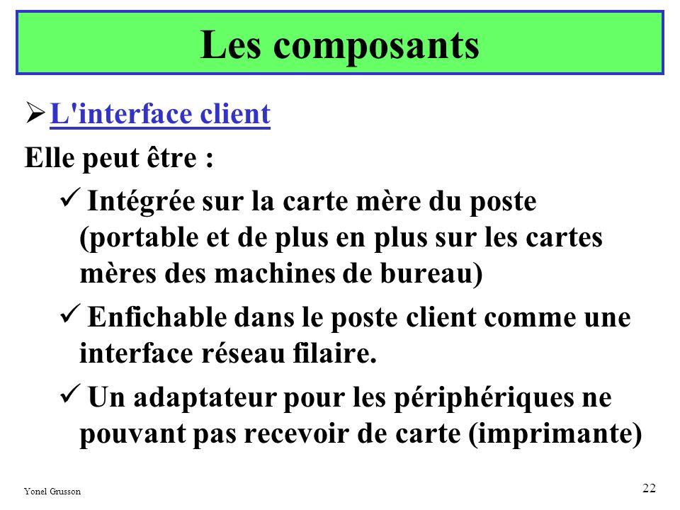 Les composants L interface client Elle peut être :
