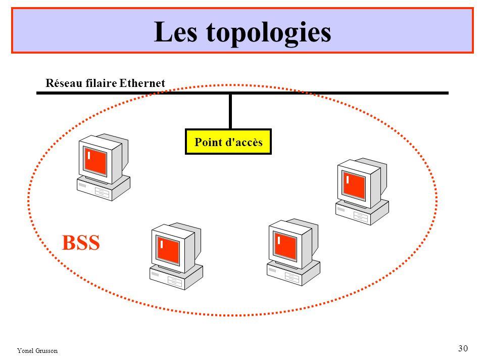 Les topologies Point d accès Réseau filaire Ethernet BSS Yonel Grusson