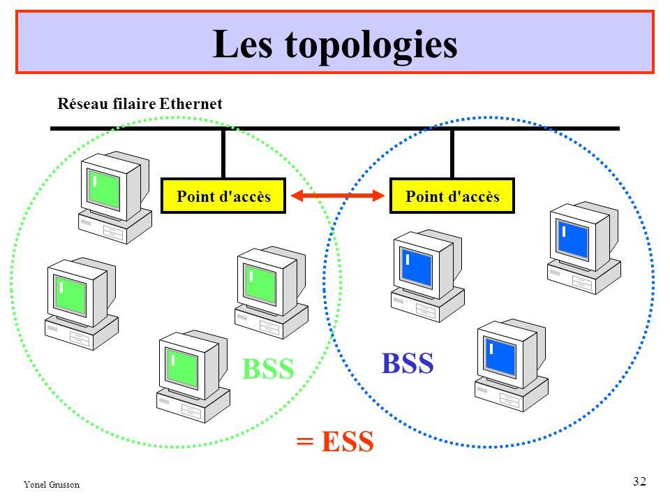 Les topologies BSS = ESS Réseau filaire Ethernet Point d accès