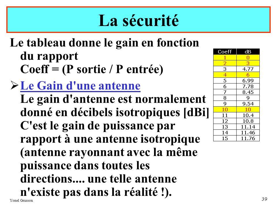 La sécuritéLe tableau donne le gain en fonction du rapport Coeff = (P sortie / P entrée)