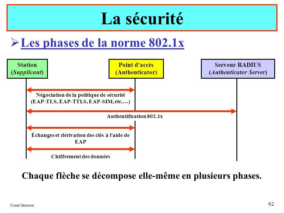La sécurité Les phases de la norme 802.1x