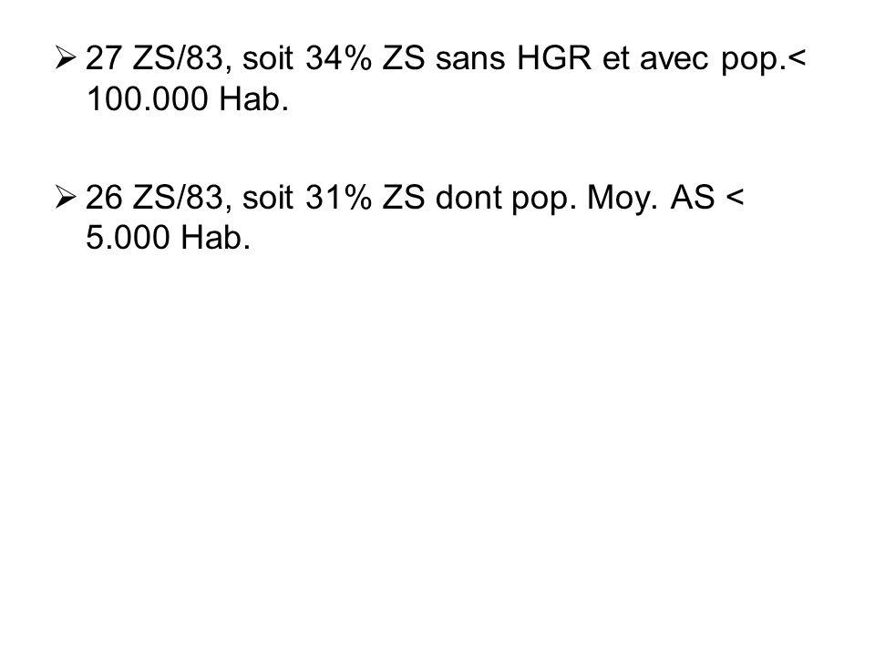27 ZS/83, soit 34% ZS sans HGR et avec pop.< 100.000 Hab.