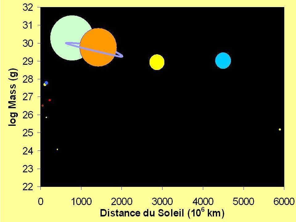 Distribution de masse