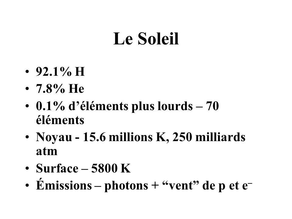 Le Soleil 92.1% H 7.8% He 0.1% d'éléments plus lourds – 70 éléments