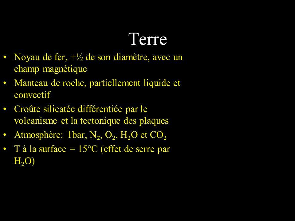Terre Noyau de fer, +½ de son diamètre, avec un champ magnétique