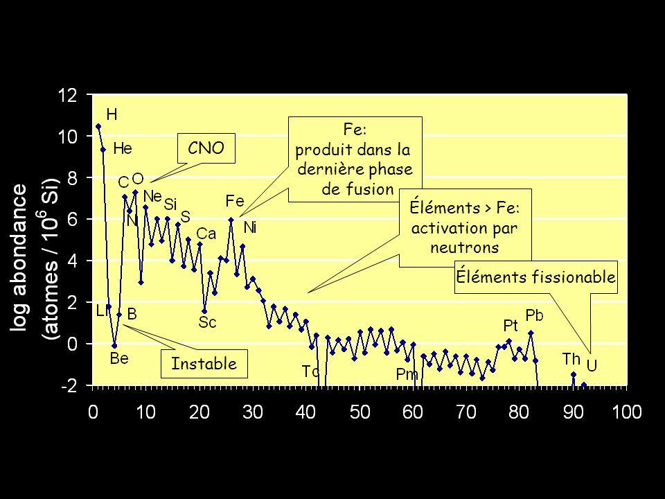 Éléments > Fe: activation par