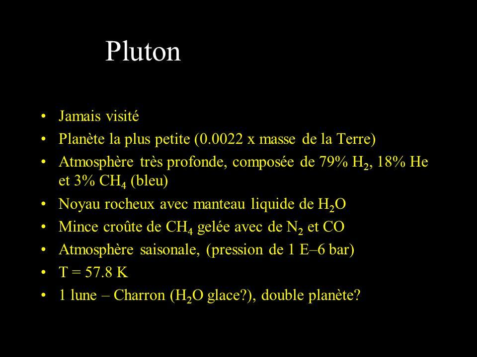 Pluton Jamais visité. Planète la plus petite (0.0022 x masse de la Terre) Atmosphère très profonde, composée de 79% H2, 18% He et 3% CH4 (bleu)