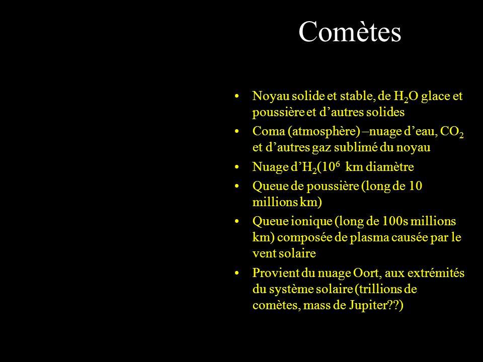 Comètes Noyau solide et stable, de H2O glace et poussière et d'autres solides. Coma (atmosphère) –nuage d'eau, CO2 et d'autres gaz sublimé du noyau.