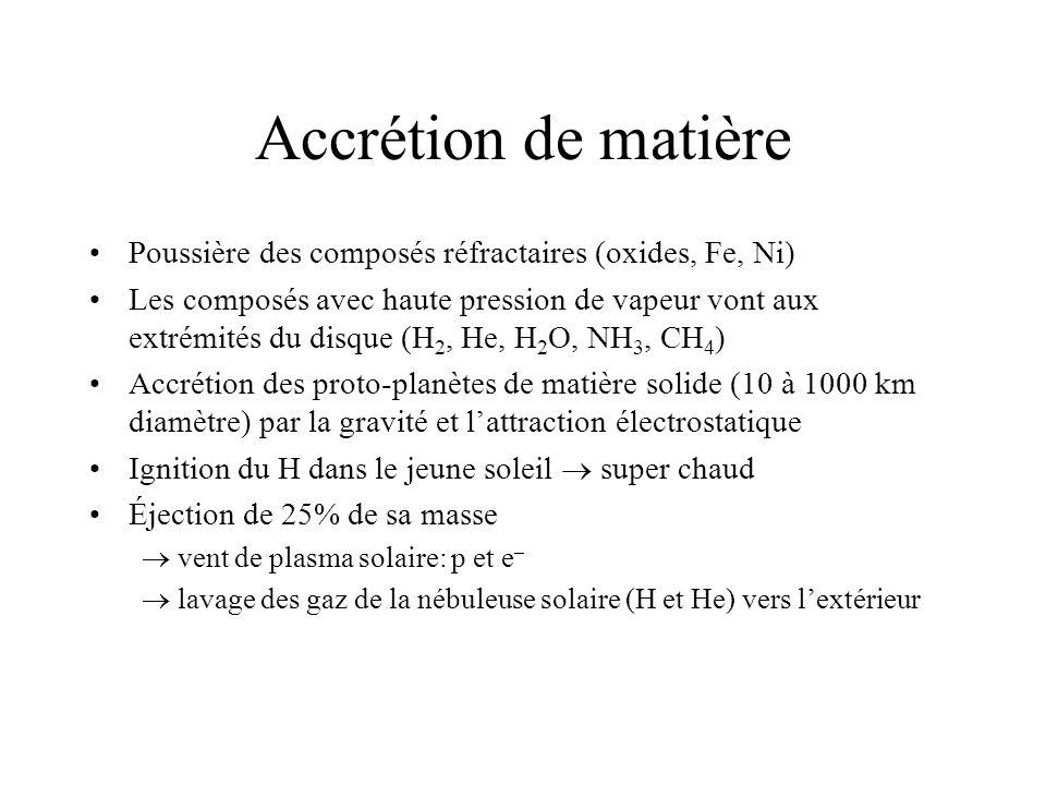 Accrétion de matière Poussière des composés réfractaires (oxides, Fe, Ni)