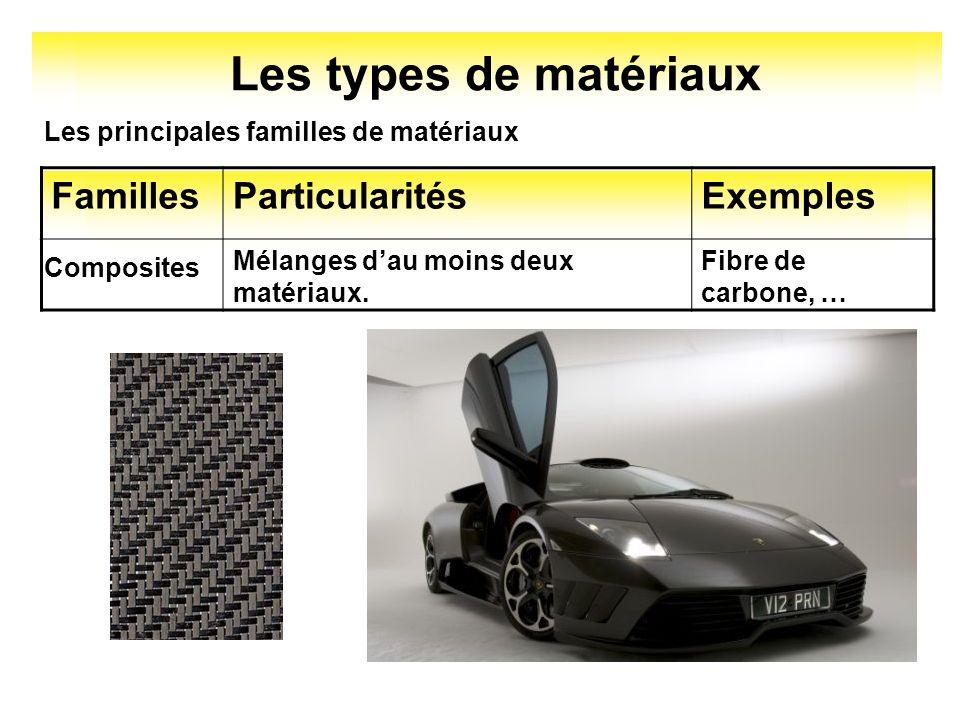 Les types de matériaux Familles Particularités Exemples