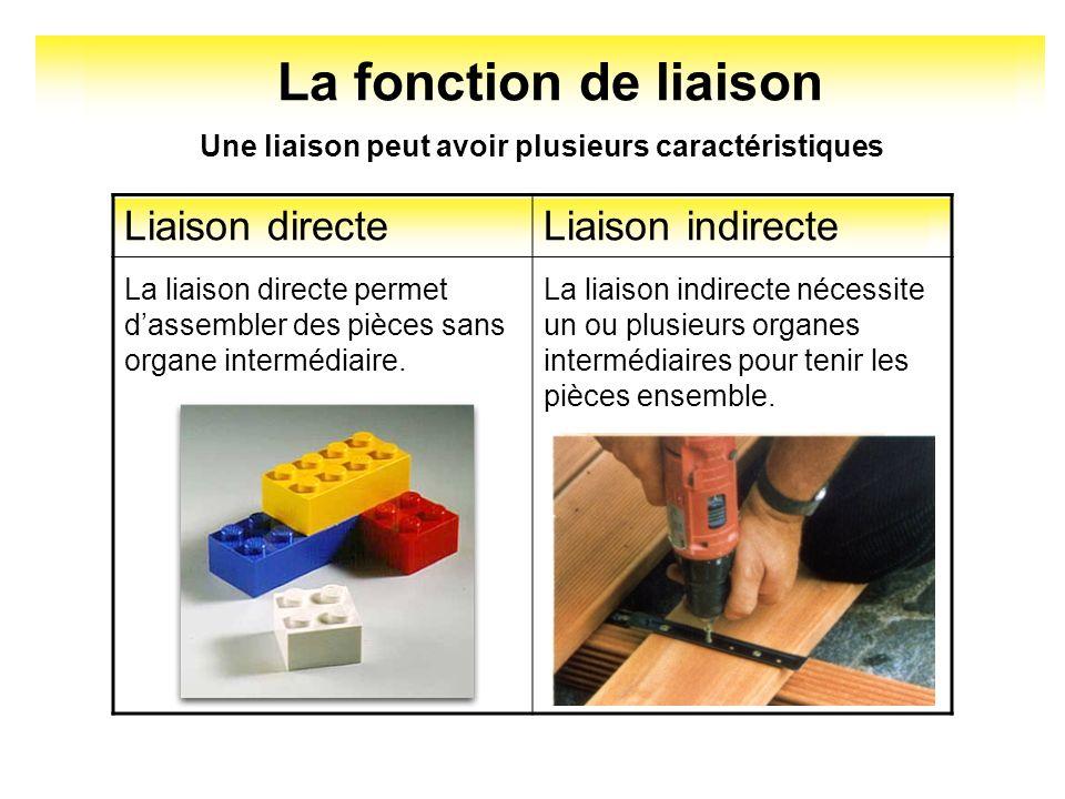 La fonction de liaison Liaison directe Liaison indirecte