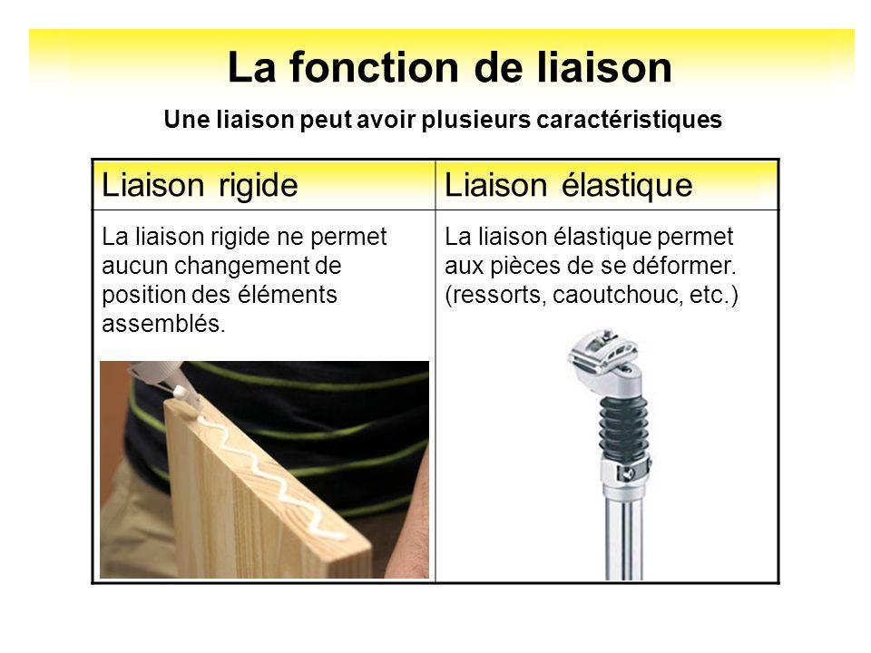 La fonction de liaison Liaison rigide Liaison élastique