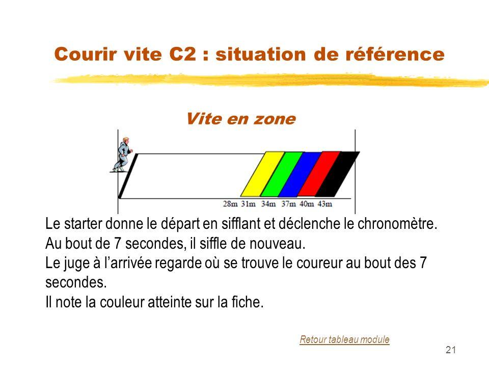Courir vite C2 : situation de référence