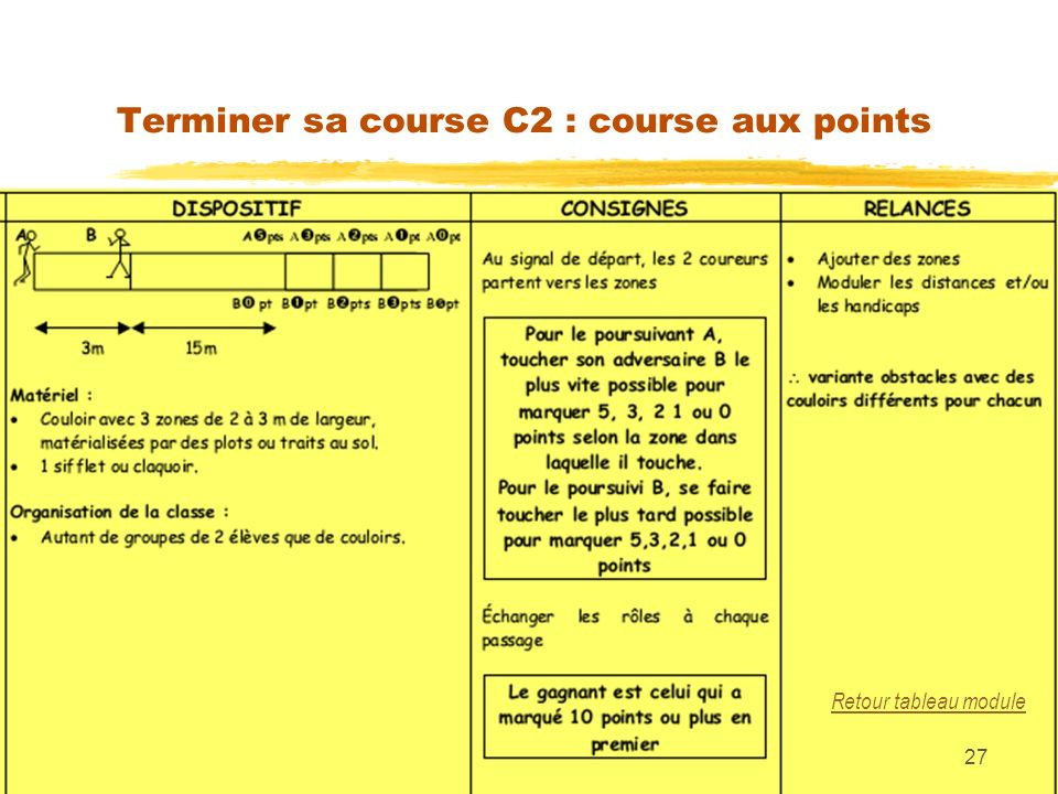 Terminer sa course C2 : course aux points