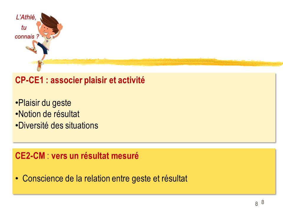 CP-CE1 : associer plaisir et activité Plaisir du geste