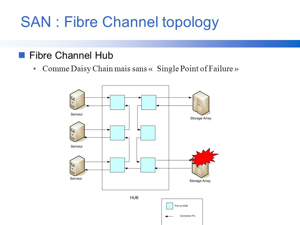 SAN : Fibre Channel topology