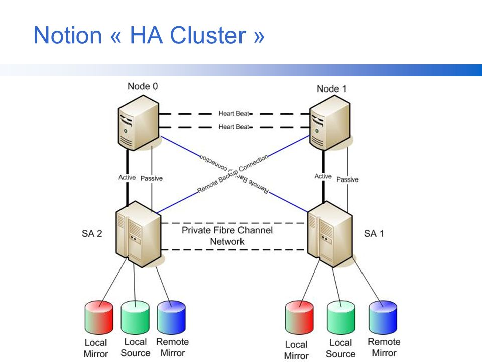 Notion « HA Cluster »