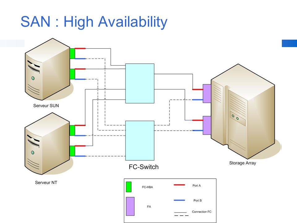 SAN : High Availability