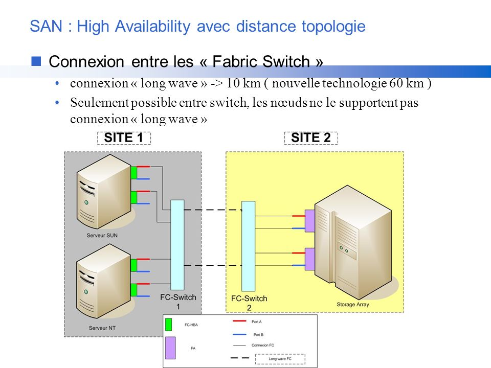 SAN : High Availability avec distance topologie