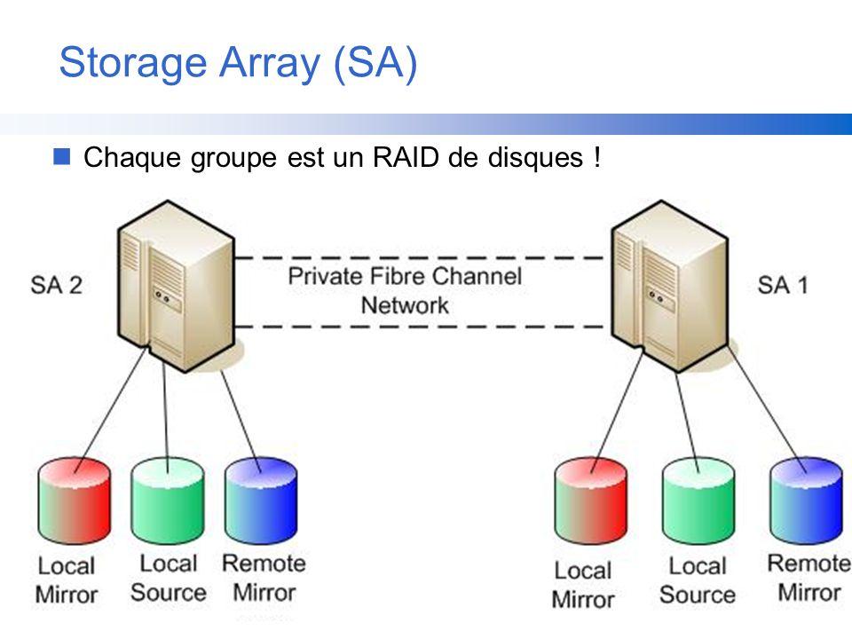 Storage Array (SA) Chaque groupe est un RAID de disques !