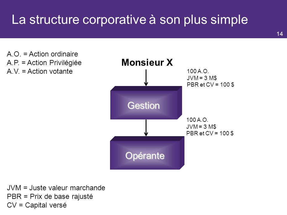 La structure corporative à son plus simple