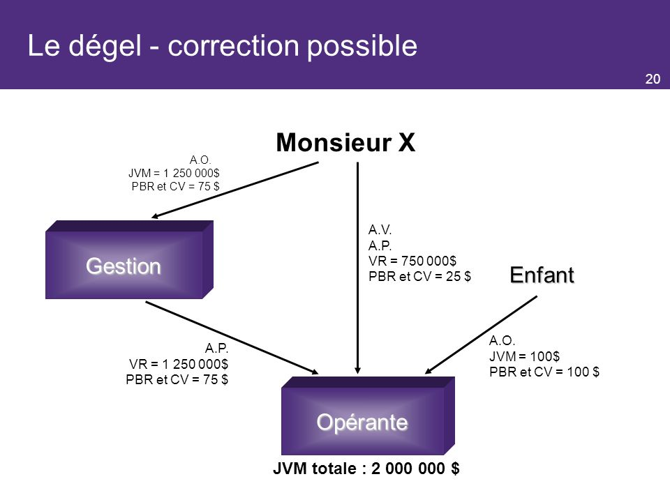 Le dégel - correction possible