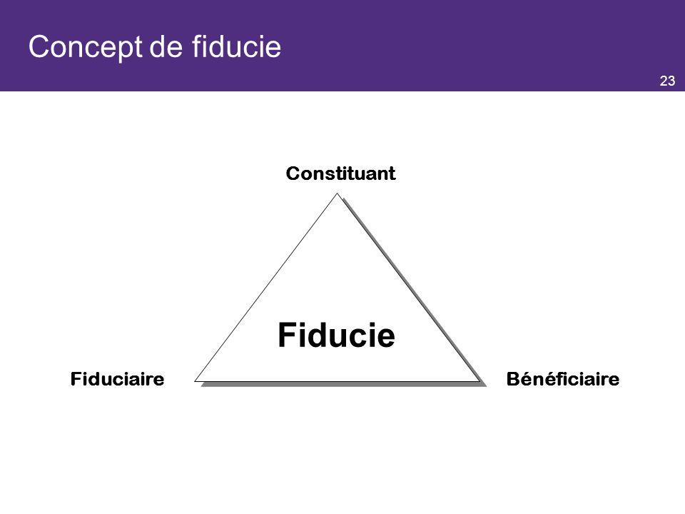 Concept de fiducie Constituant Fiducie Fiduciaire Bénéficiaire