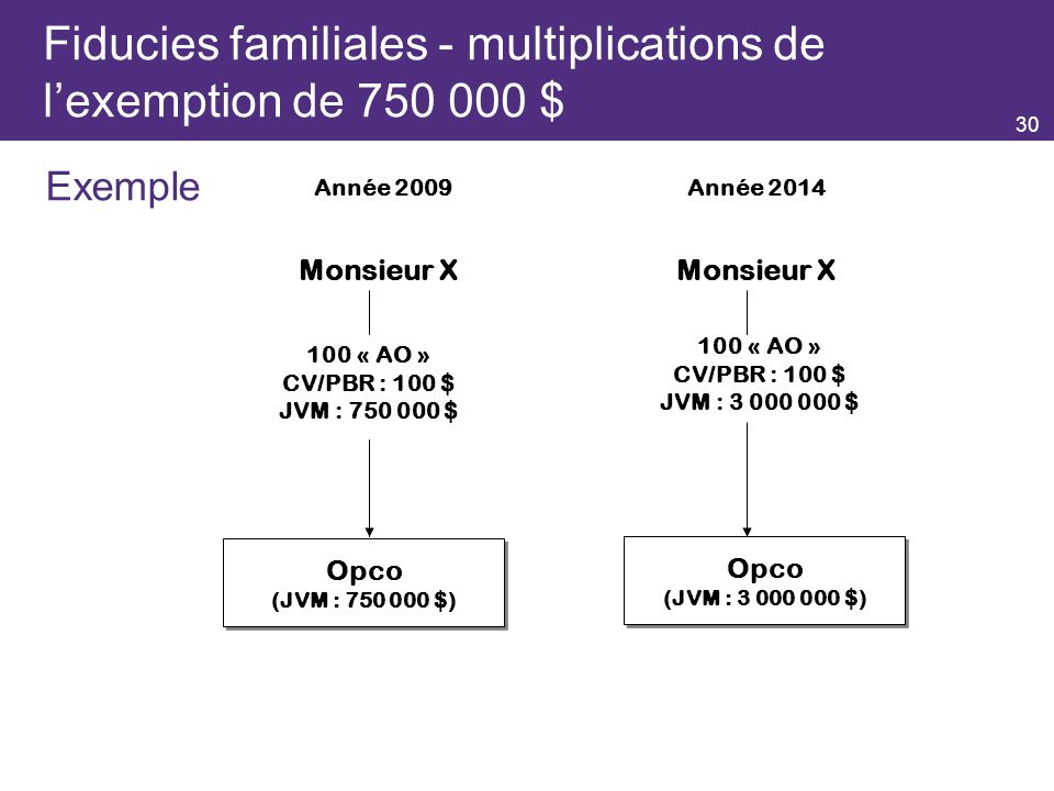 Fiducies familiales - multiplications de l'exemption de 750 000 $