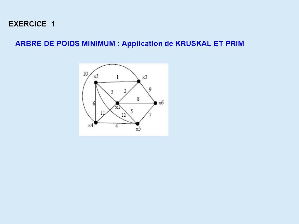 EXERCICE 1 ARBRE DE POIDS MINIMUM : Application de KRUSKAL ET PRIM