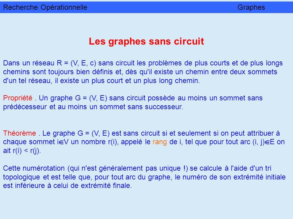 Les graphes sans circuit