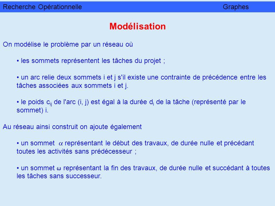 Modélisation Recherche Opérationnelle Graphes